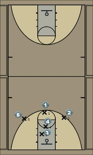 Basketball Play Twin Towers Zone Play