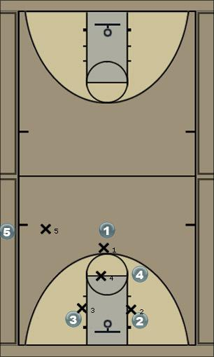 Basketball Play Kickout Corner (left) Quick Hitter