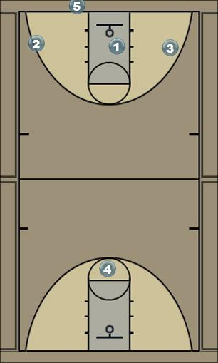 Basketball Play Fastbreak switch Quick Hitter