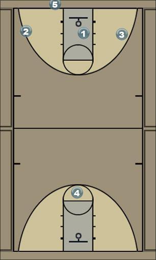 Basketball Play Chinese Fastbeak Quick Hitter