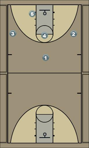 Basketball Play Double Cut Walkthrough Zone Play