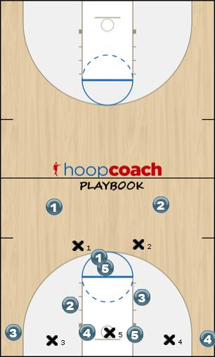 Basketball Play Zone X Zone Play offense