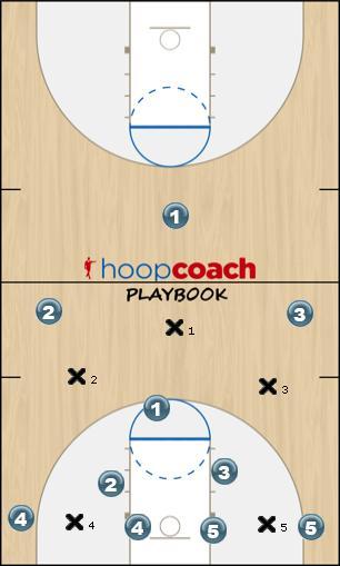 Basketball Play 22 Zone Half Defense