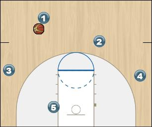 Basketball Play Initial Man to Man Offense