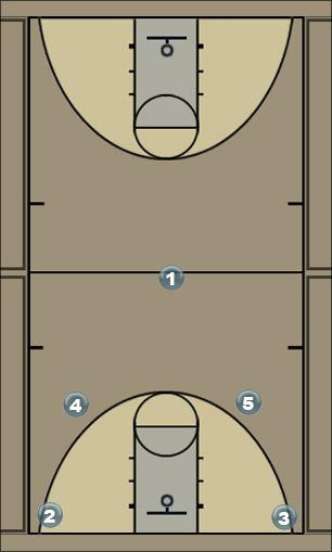 Basketball Play MAGIC Man to Man Set