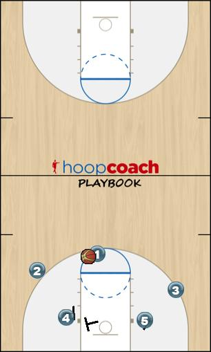Basketball Play Stack2 Man to Man Offense offense
