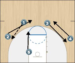 Basketball Play Mike Ayer Man to Man Offense princeton offense set