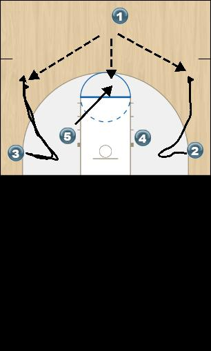 Basketball Play ONE Man to Man Offense offense