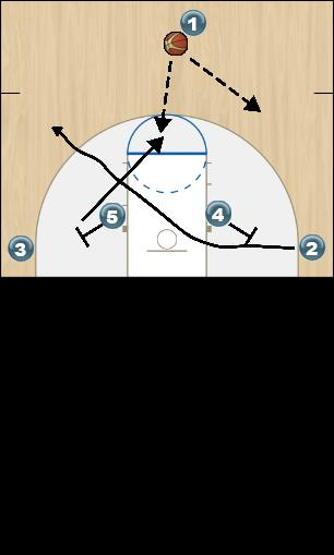 Basketball Play TWO Man to Man Offense offense