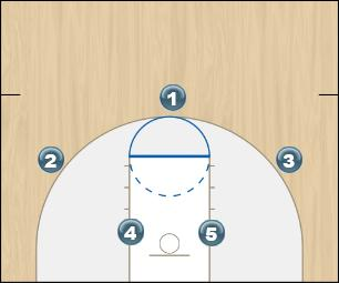 Basketball Play Black Zone Play offense