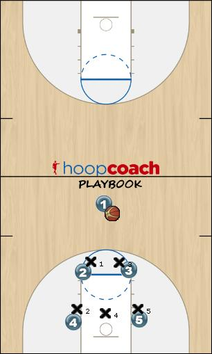 Basketball Play Box Uncategorized Plays zone offense