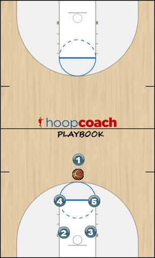 Basketball Play 1 - (Motion Right) Man to Man Offense 1