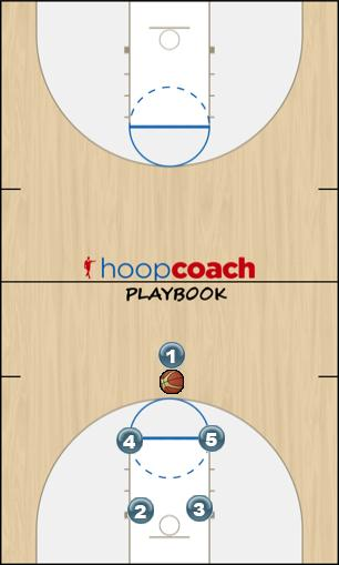 Basketball Play 1 - (Motion Left) Man to Man Offense 1