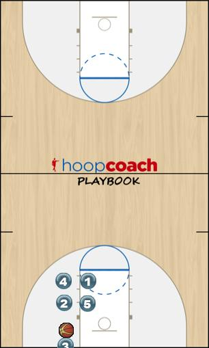Basketball Play Thumb Down - (Under Basket) Man Baseline Out of Bounds Play thumb down