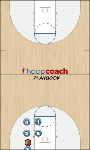 Basketball Play Thumb Down - (Sideline) Man Baseline Out of Bounds Play thumb down