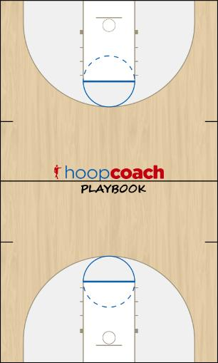 Basketball Play Frank LaSusas Man to Man Offense