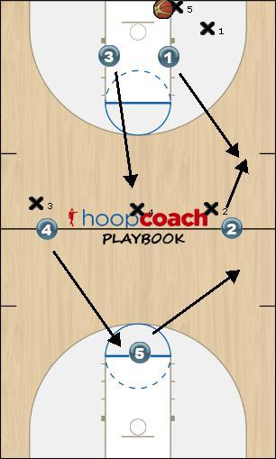 Basketball Play Gold Defense press