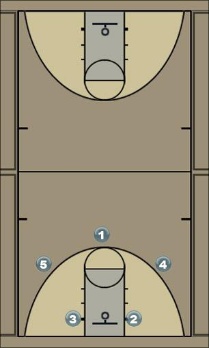 Basketball Play banana motion Man to Man Offense