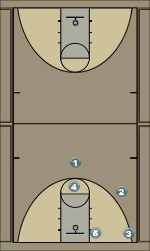 Basketball Play zone play 1 Zone Play