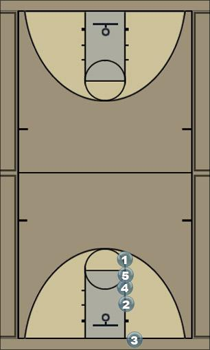 Basketball Play out bounds 1 Zone Baseline Out of Bounds
