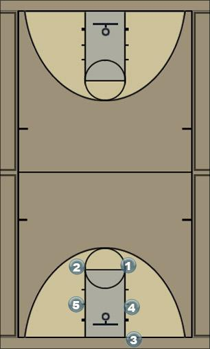 Basketball Play out of bounds 2 Man Baseline Out of Bounds Play