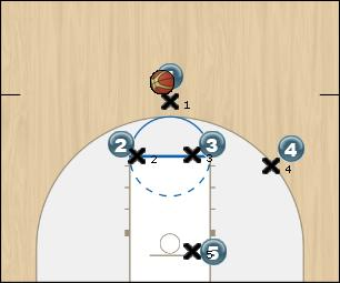 Basketball Play man to man play Man to Man Offense offense - man