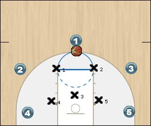 Basketball Play mustang Zone Play zone offense 2