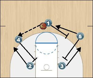 Basketball Play Down Man to Man Set offense