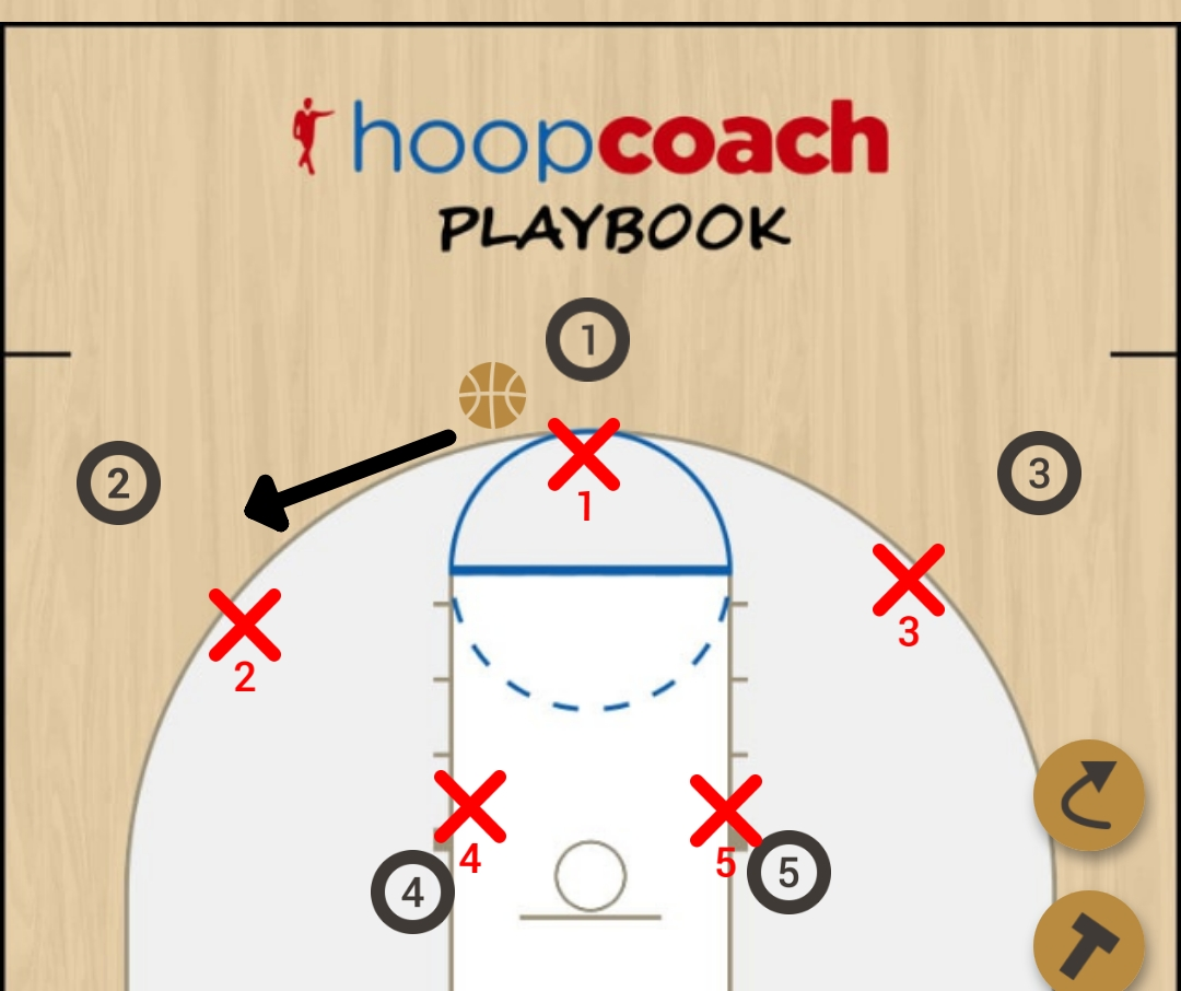 Basketball Play Finnland  Man to Man Offense