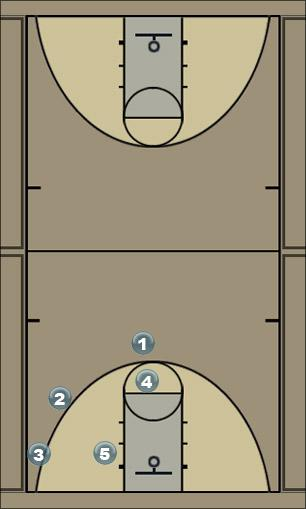 Basketball Play overload 5 Zone Play