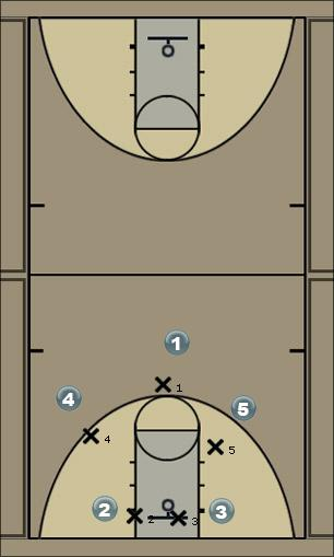Basketball Play Man to Man Sets Man to Man Set