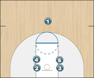 Basketball Play High/Low dribble out Man to Man Offense