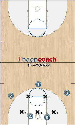 Basketball Play Zone 1 IA Zone Play low screen across
