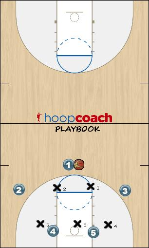 Basketball Play zone 1 IAIA Zone Play