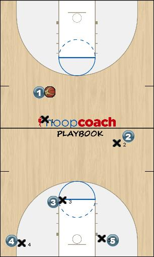 Basketball Play Infinite Athletics - Flex Offense Man to Man Set flex offense