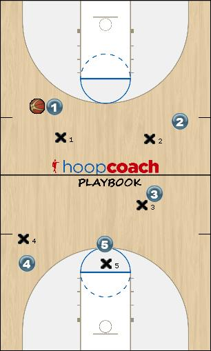 Basketball Play IA Flex Offense