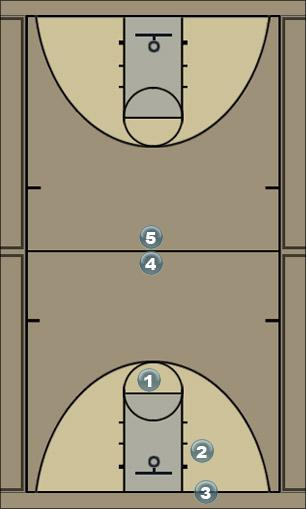 Basketball Play Four Zone Baseline Out of Bounds