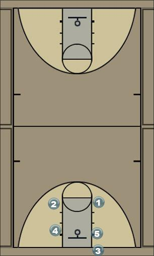 Basketball Play Chin_Offense Man to Man Offense
