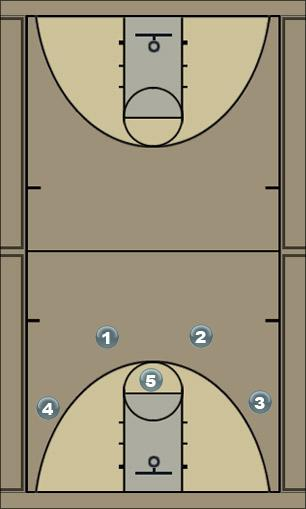 Basketball Play Chin_Option1 Man to Man Offense