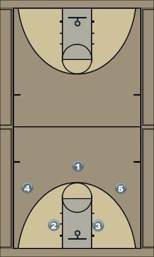 Basketball Play Down Man to Man Offense