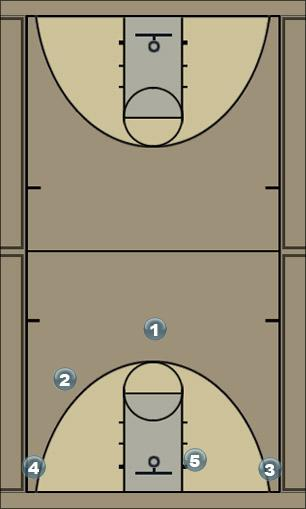 Basketball Play X Man to Man Set