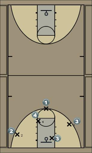 Basketball Play Bragado Man to Man Set