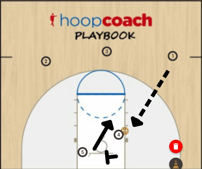 Basketball Play base Man to Man Offense