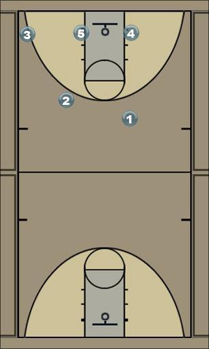 Basketball Play Louisville Quick Hitter
