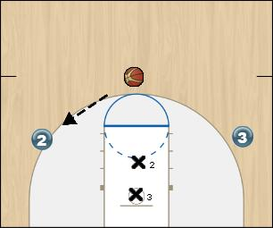 Basketball Play Close-Out Defense defense