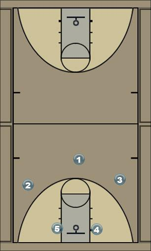 Basketball Play Elite Man to Man Set