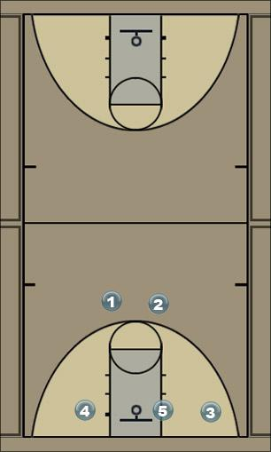 Basketball Play Red Flex Motion-Basic Man to Man Set