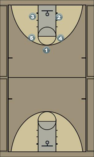Basketball Play Hi low Motion box Man to Man Offense