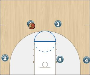 Basketball Play 41 Gap Man to Man Set