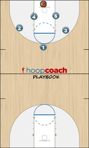 Basketball Play Secondary Break Uncategorized Plays